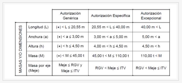 Cuadro con las tres categorías de permiso que se pueden pedir para transportes especiales